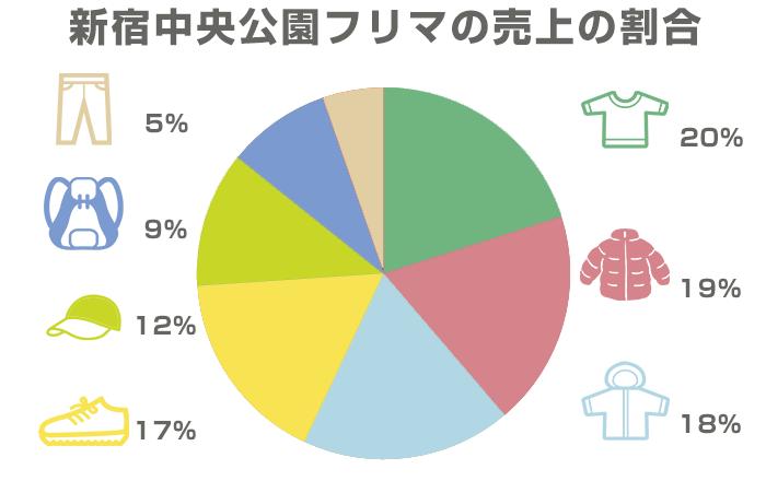 新宿中央公園フリマの売上の割合