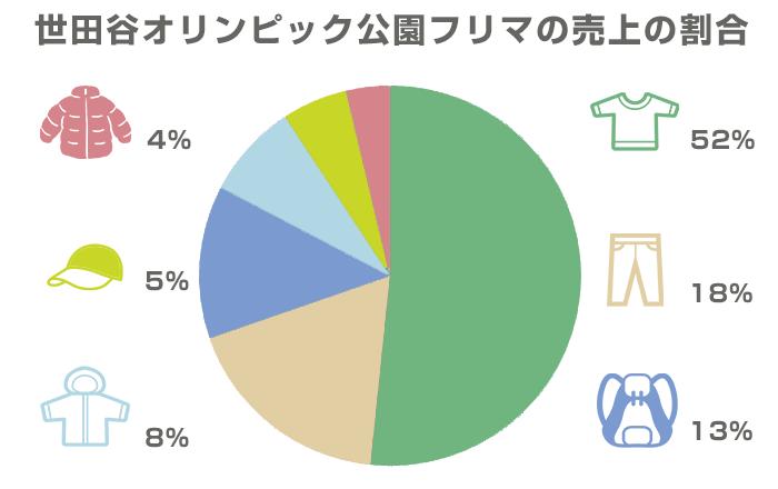 駒沢オリンピック公園フリマの売上割合